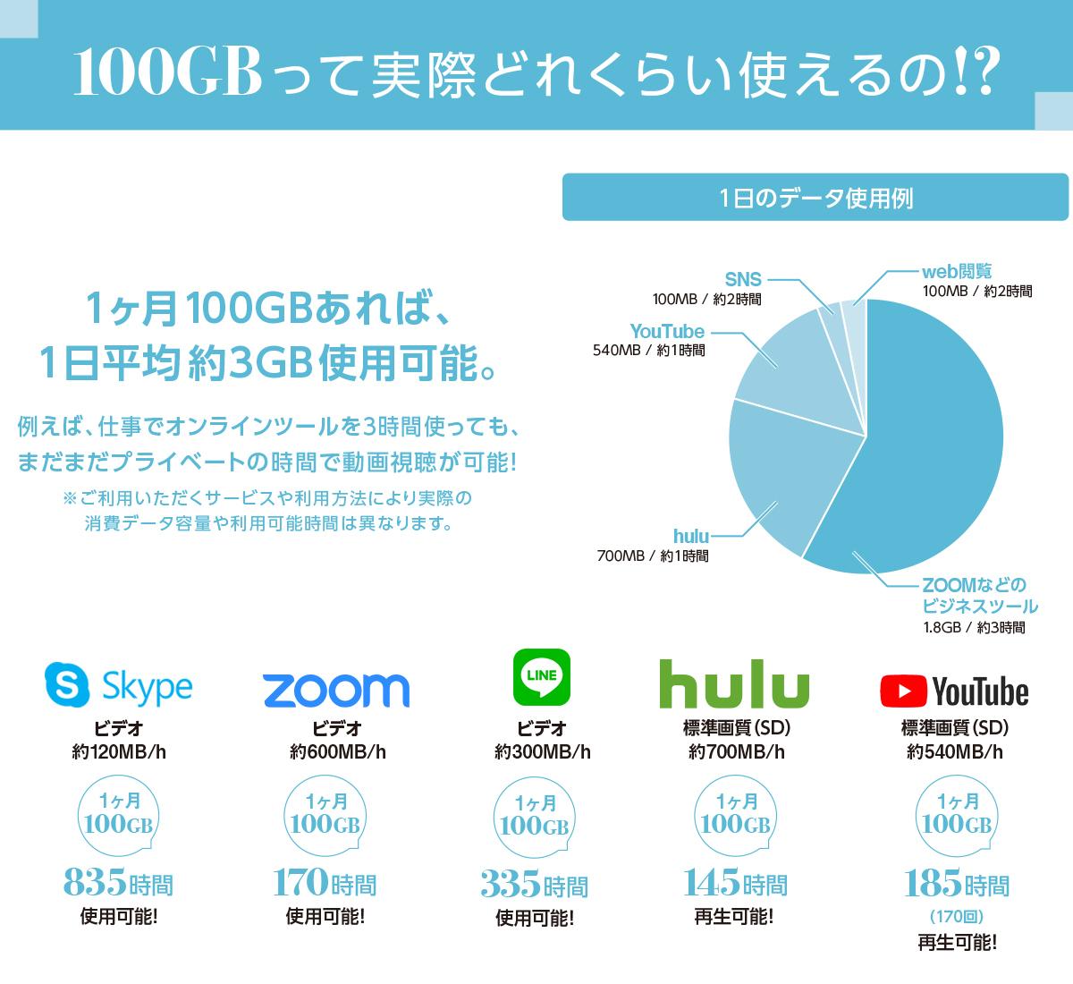 100GBってどれぐらい使えるの?